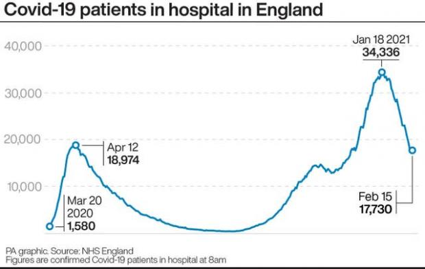 Leigh Journal: Covid-19 patients in hospital in England. (PA)